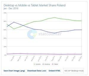 statystyki-mobile-tablet-pc