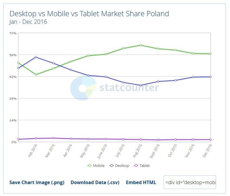 Statystyka komputer vs mobile vs tablet